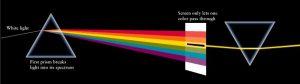 نظریه نیوتون درباره رنگ ها